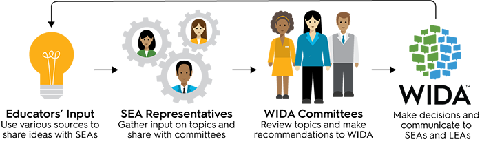 educator participation flow infographic