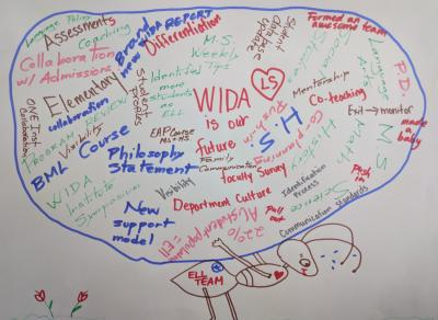 Hand written word cloud of words describing English language learning professional development