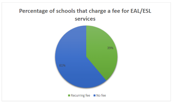 Pie chart showing 39% charge no fee and 61% charge a recurring fee for EAL services