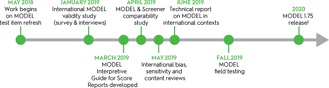 timeline showing key milestones including international validity study in January, interpretive guide developed in March, comparability study with screener in April, content reviews in May, technical report in June, field testing in the fall