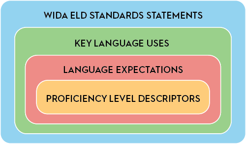 graphic of standards framework with the four components nested within each other